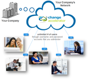 Change management software